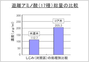 遊離アミノ酸(17種)総量の比較